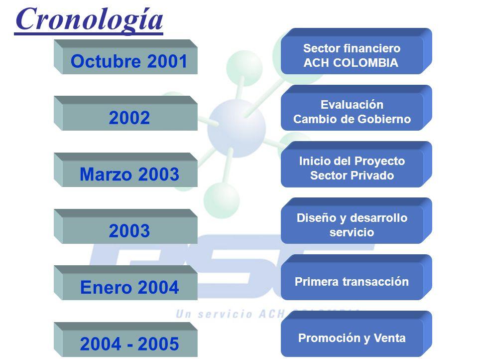 Cronología Octubre 2001 2002 Marzo 2003 2003 Enero 2004 2004 - 2005