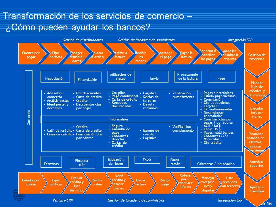 Transformación de los servicios de comercio – ¿Cómo pueden ayudar los bancos
