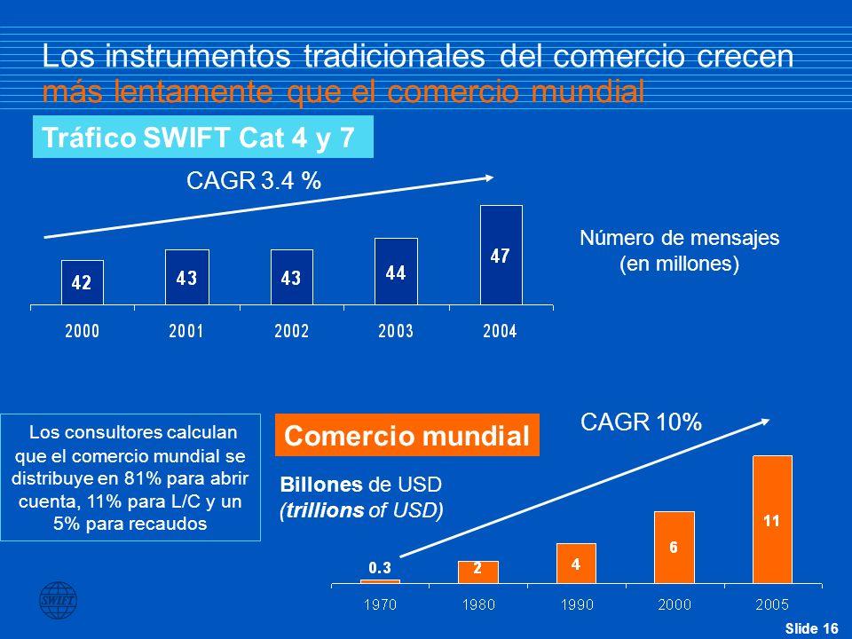 Los instrumentos tradicionales del comercio crecen más lentamente que el comercio mundial