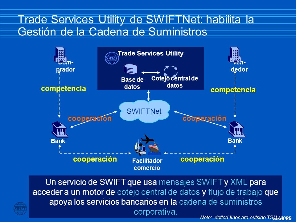 Trade Services Utility Cotejo central de datos