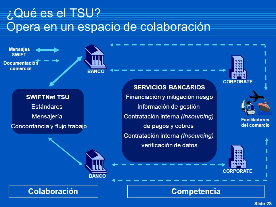 ¿Qué es el TSU Opera en un espacio de colaboración