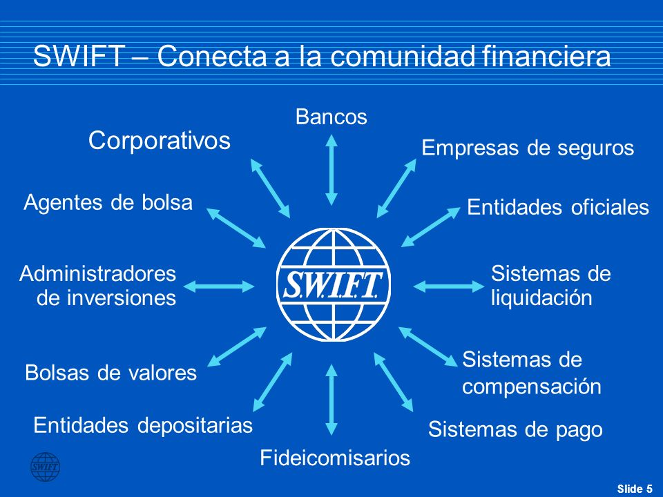 SWIFT – Conecta a la comunidad financiera