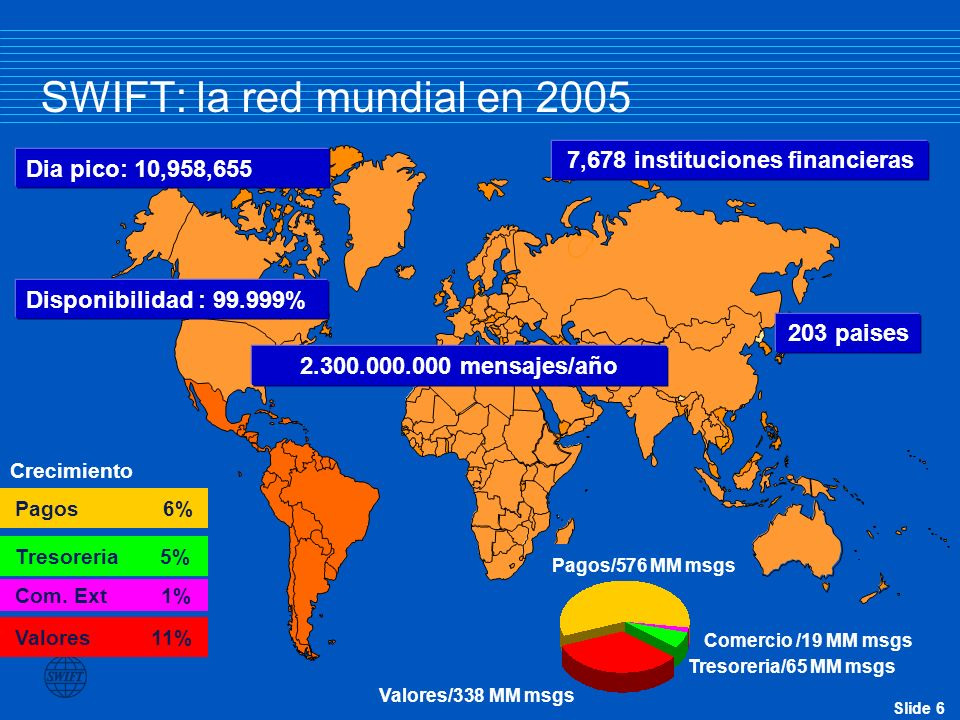 SWIFT: la red mundial en 2005