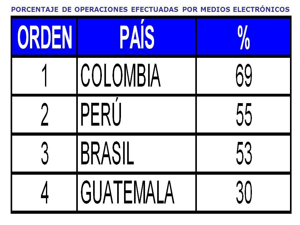 PORCENTAJE DE OPERACIONES EFECTUADAS POR MEDIOS ELECTRÓNICOS