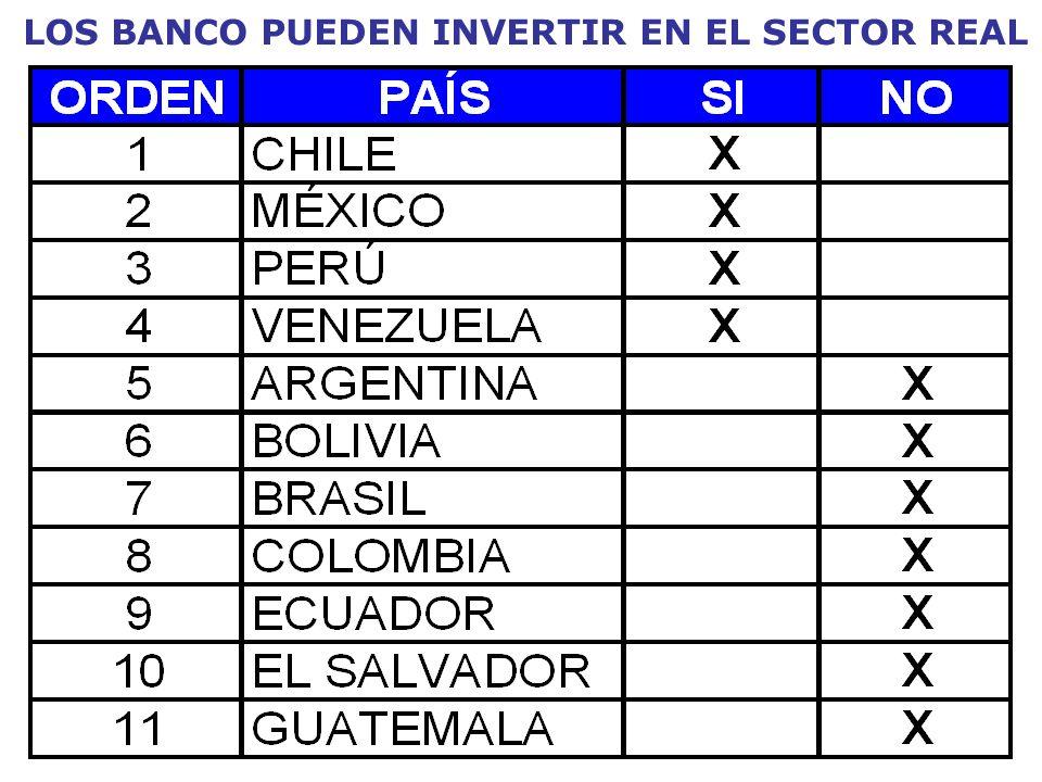 LOS BANCO PUEDEN INVERTIR EN EL SECTOR REAL
