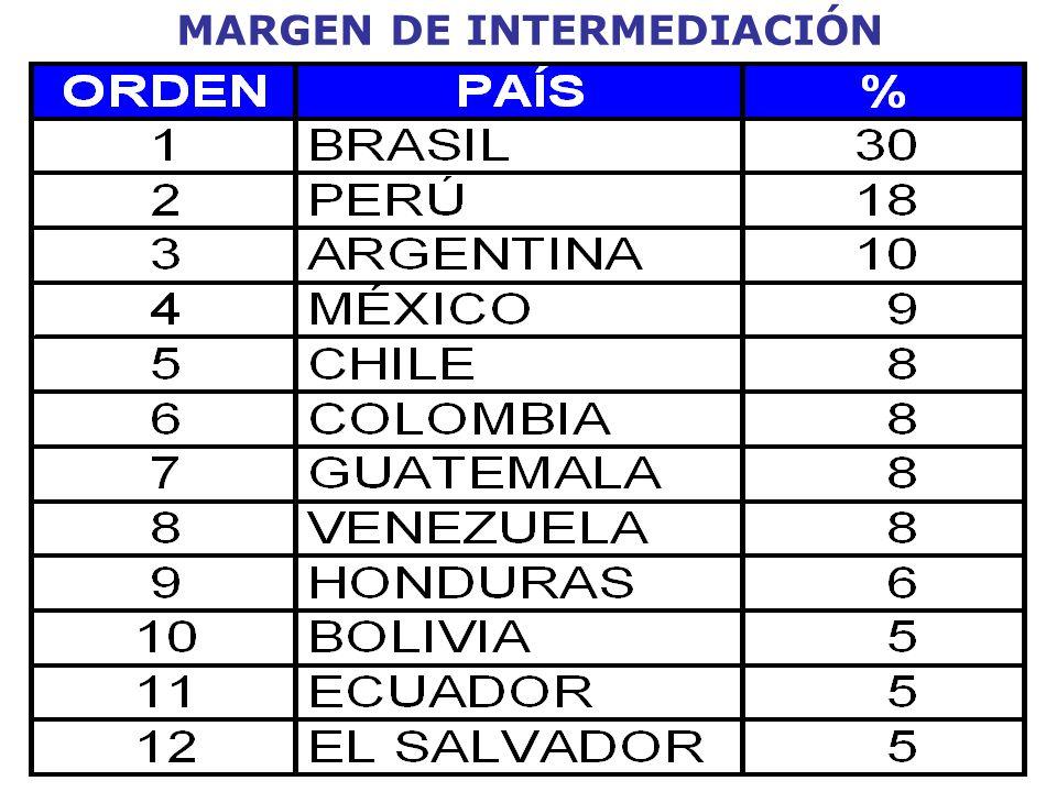 MARGEN DE INTERMEDIACIÓN