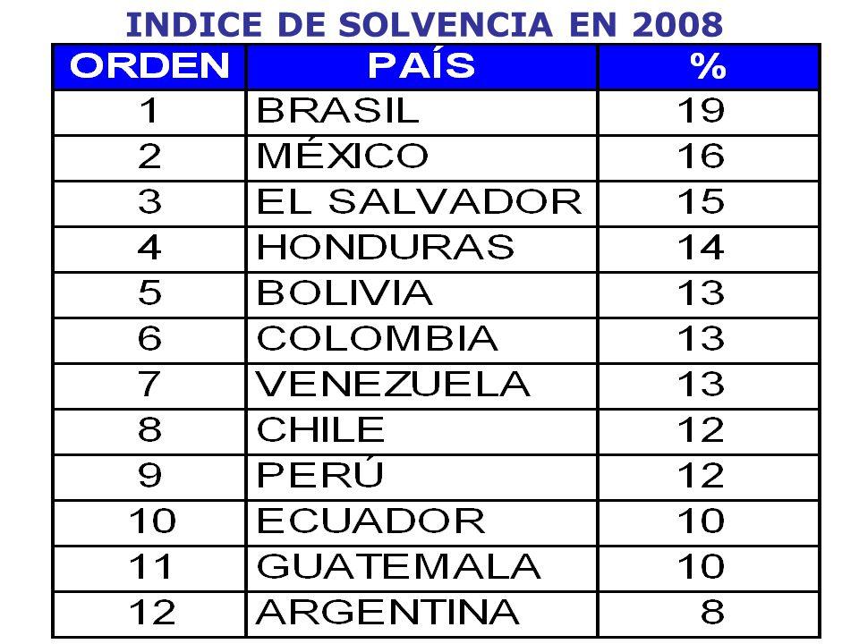 INDICE DE SOLVENCIA EN 2008