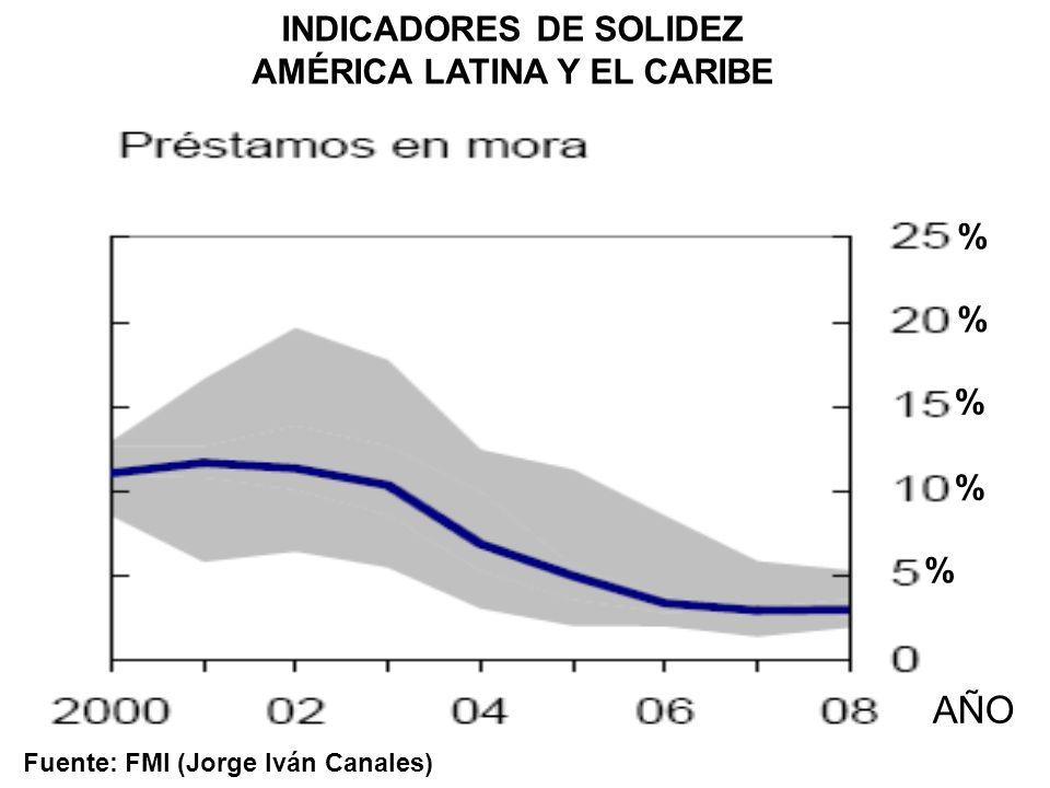 INDICADORES DE SOLIDEZ AMÉRICA LATINA Y EL CARIBE