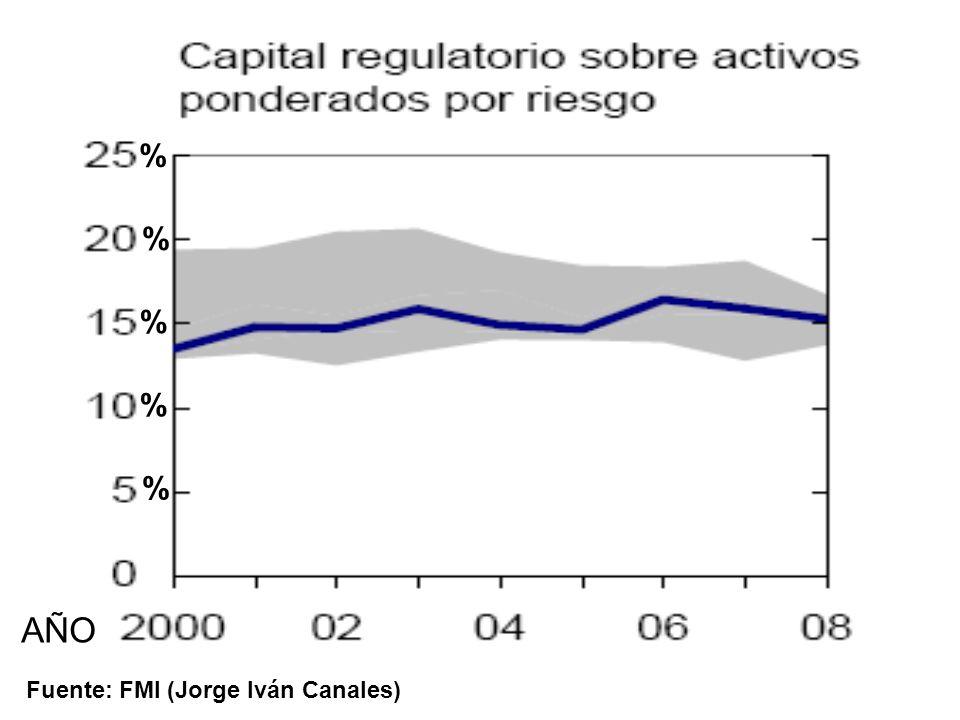 % % % % % AÑO Fuente: FMI (Jorge Iván Canales)