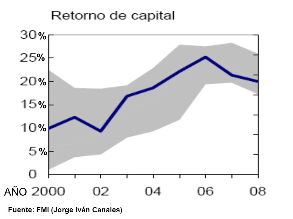 % % % % % % AÑO Fuente: FMI (Jorge Iván Canales)