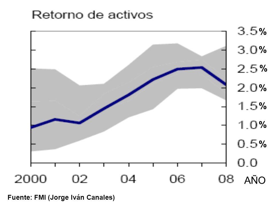 % % % % % % % AÑO Fuente: FMI (Jorge Iván Canales)