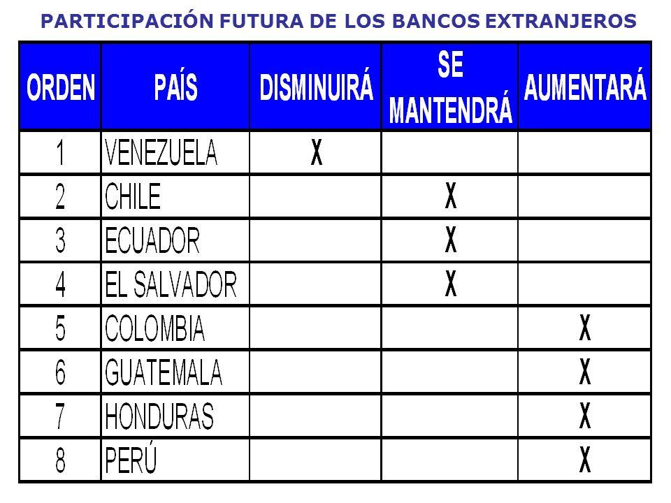 PARTICIPACIÓN FUTURA DE LOS BANCOS EXTRANJEROS