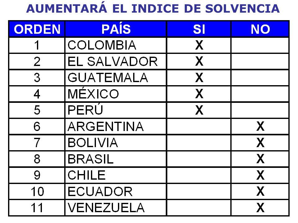 AUMENTARÁ EL INDICE DE SOLVENCIA