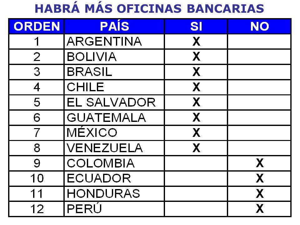 HABRÁ MÁS OFICINAS BANCARIAS