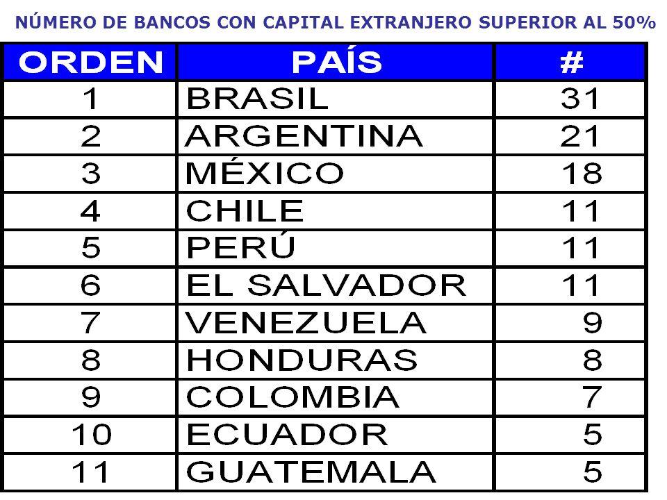 NÚMERO DE BANCOS CON CAPITAL EXTRANJERO SUPERIOR AL 50%