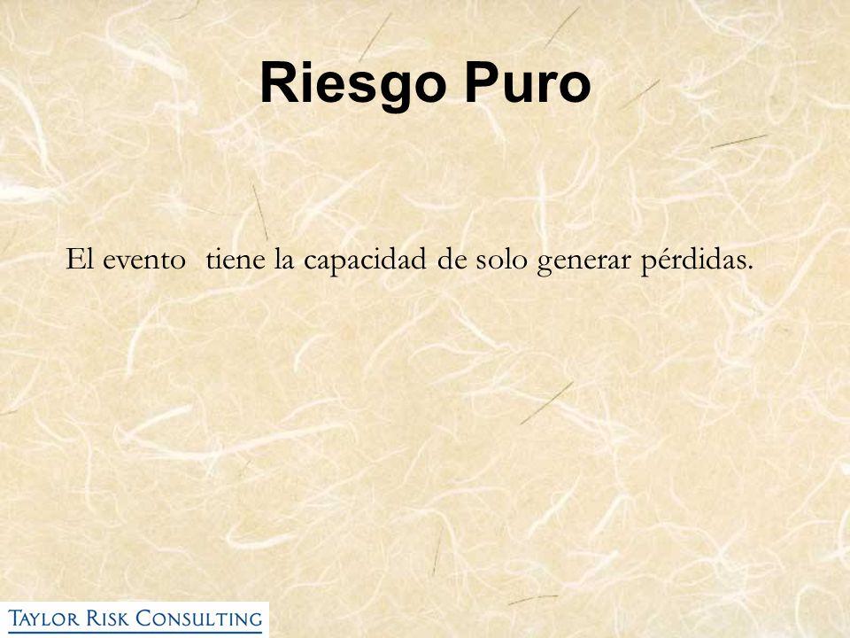 Riesgo Puro El evento tiene la capacidad de solo generar pérdidas.