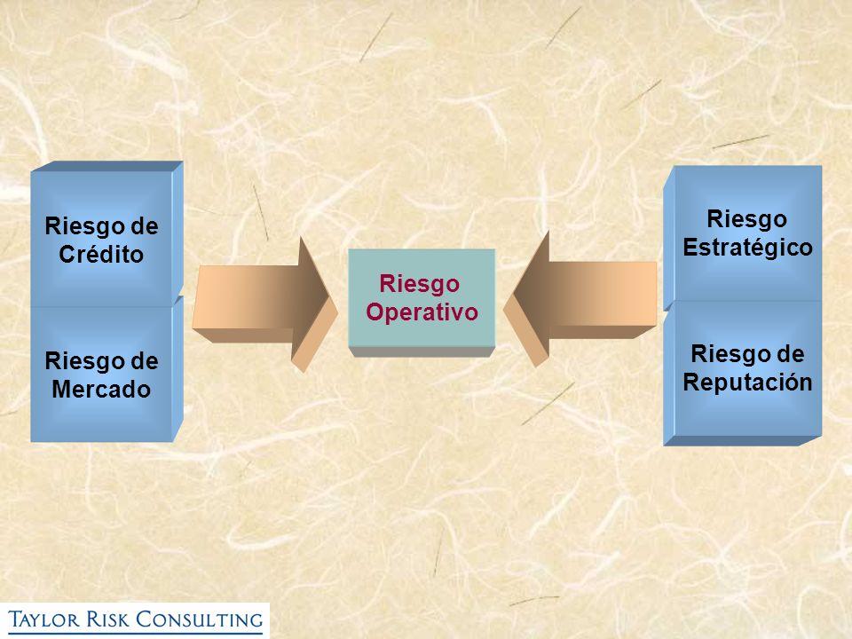Riesgo Estratégico Riesgo de Crédito Riesgo Operativo Riesgo de Reputación Riesgo de Mercado
