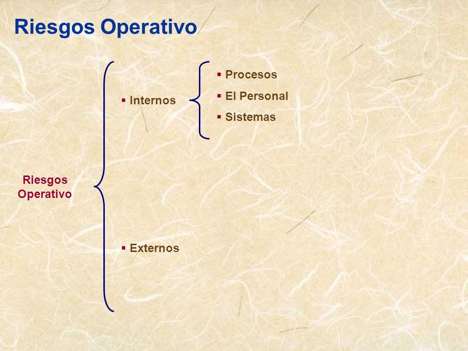Riesgos Operativo Procesos El Personal Sistemas Internos