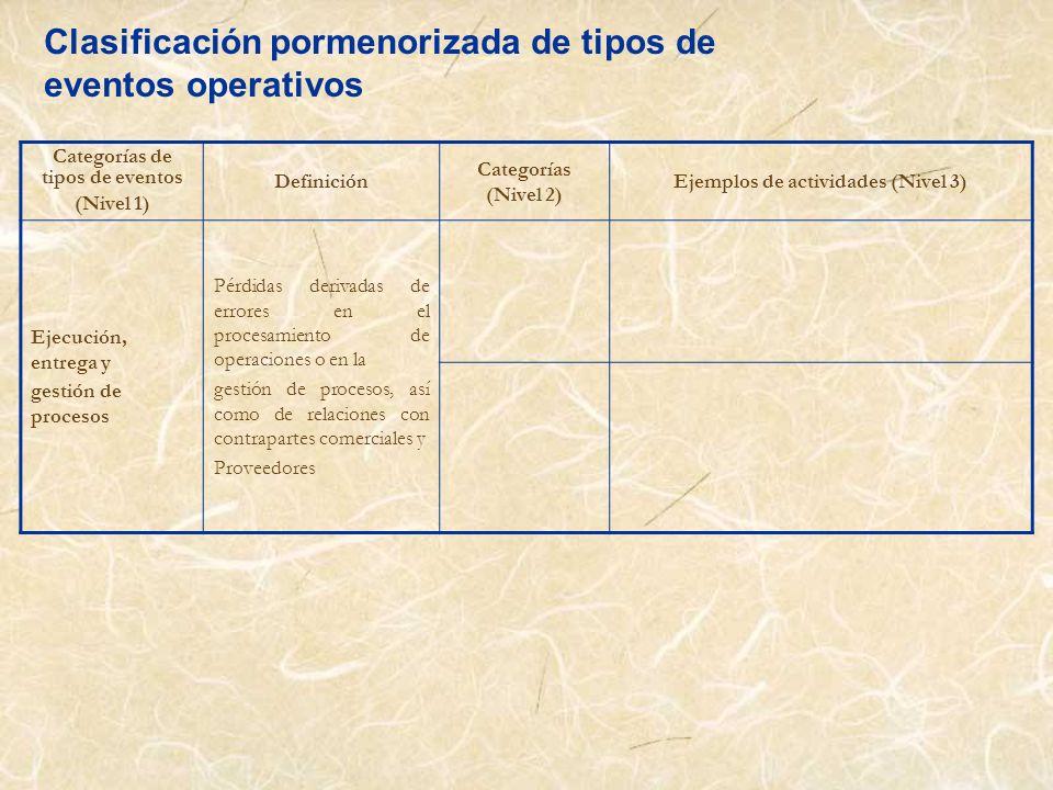 Categorías de tipos de eventos Ejemplos de actividades (Nivel 3)