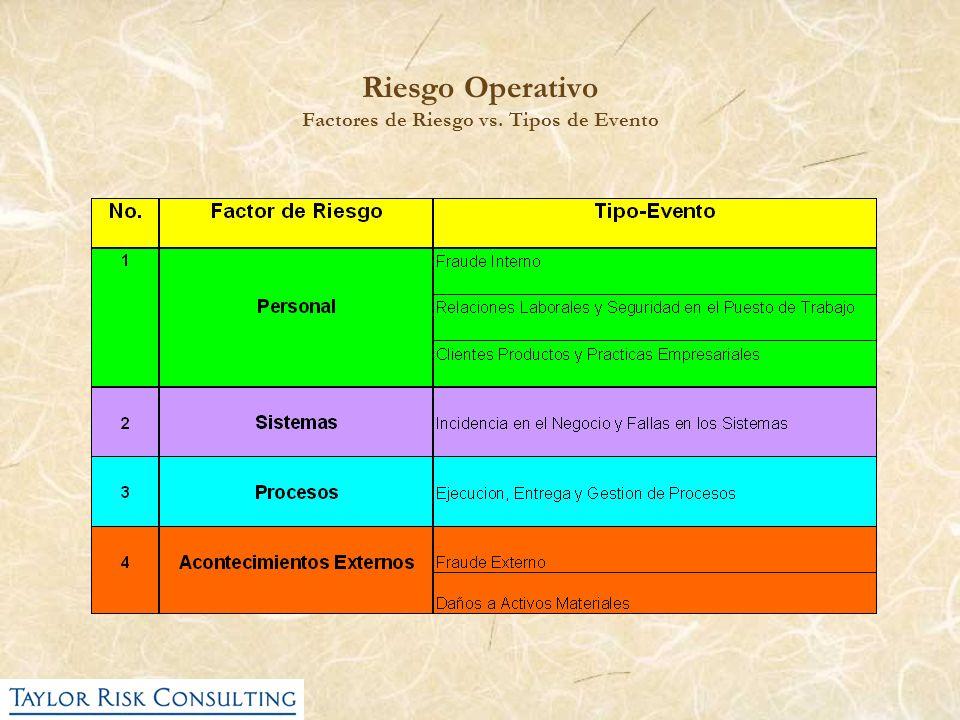 Riesgo Operativo Factores de Riesgo vs. Tipos de Evento