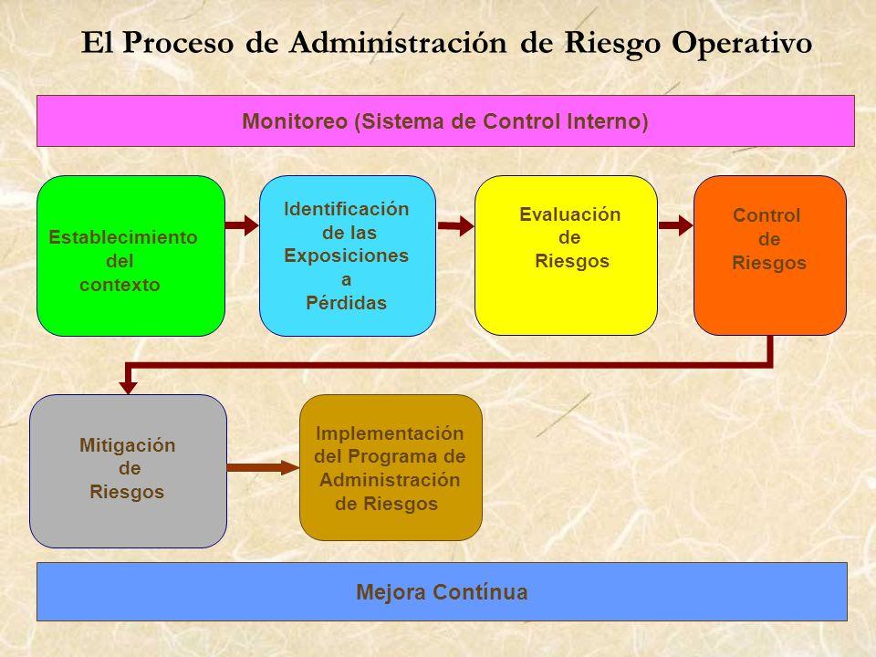 El Proceso de Administración de Riesgo Operativo