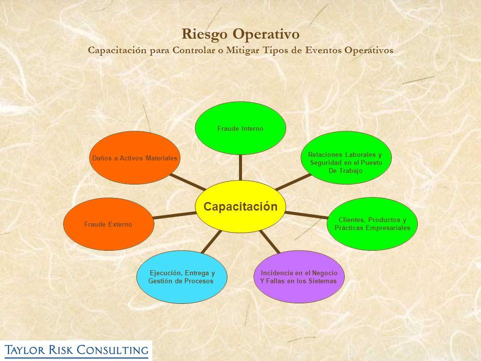 Riesgo Operativo Capacitación para Controlar o Mitigar Tipos de Eventos Operativos