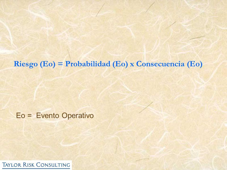 Riesgo (Eo) = Probabilidad (Eo) x Consecuencia (Eo)