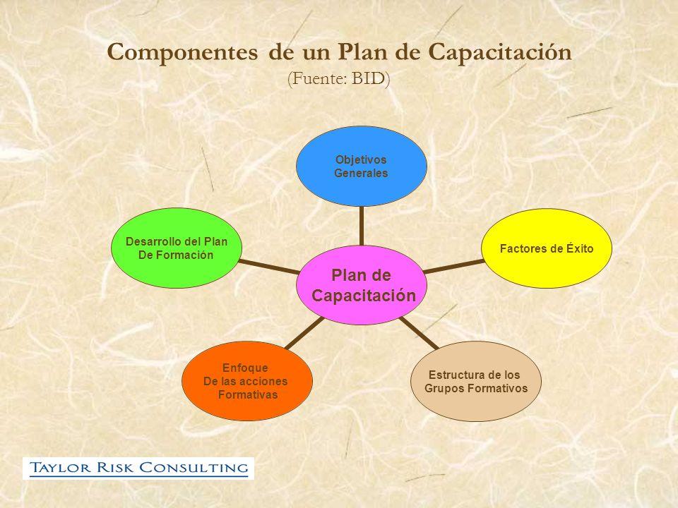 Componentes de un Plan de Capacitación (Fuente: BID)