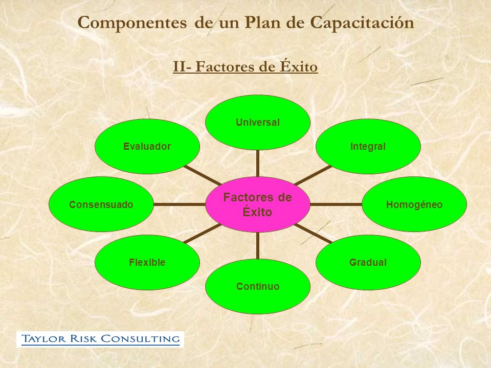 Componentes de un Plan de Capacitación II- Factores de Éxito