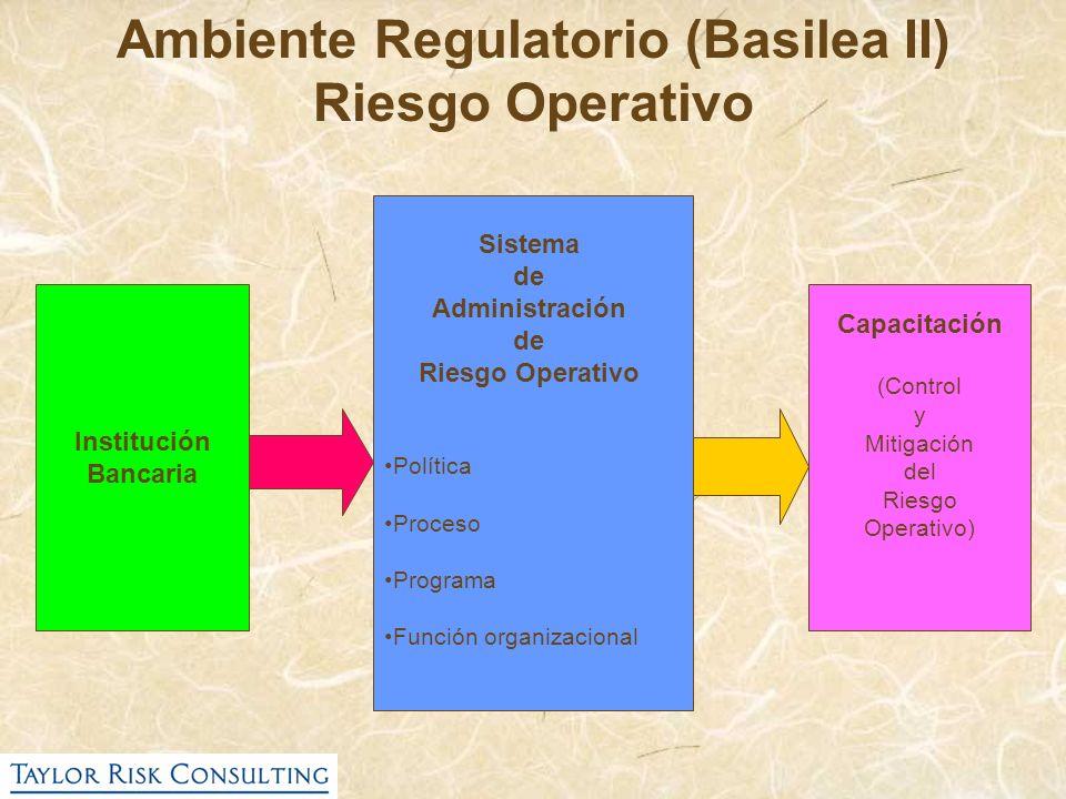Ambiente Regulatorio (Basilea II)