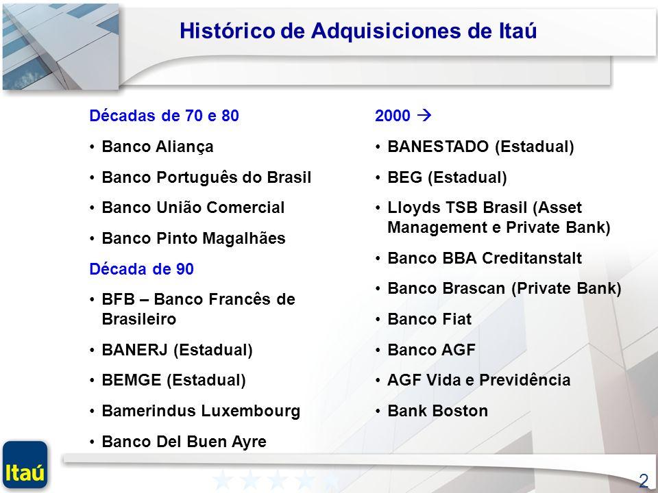 Histórico de Adquisiciones de Itaú