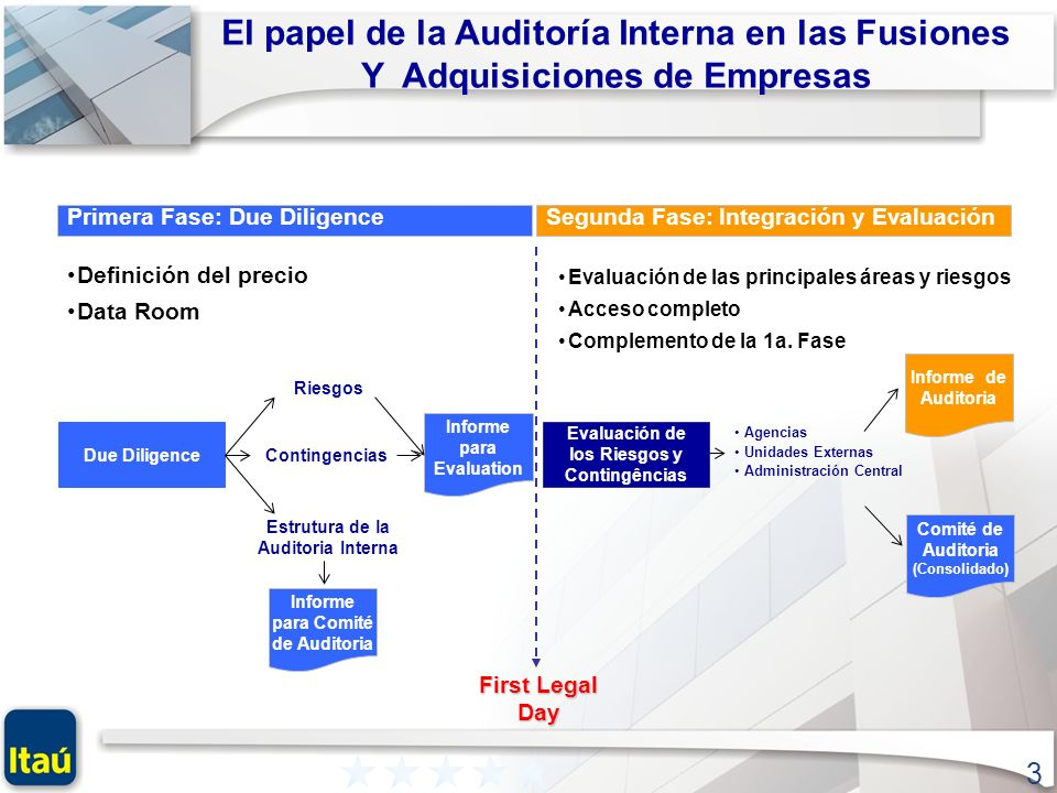 El papel de la Auditoría Interna en las Fusiones