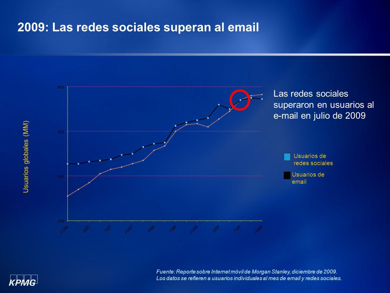 2009: Las redes sociales superan al email