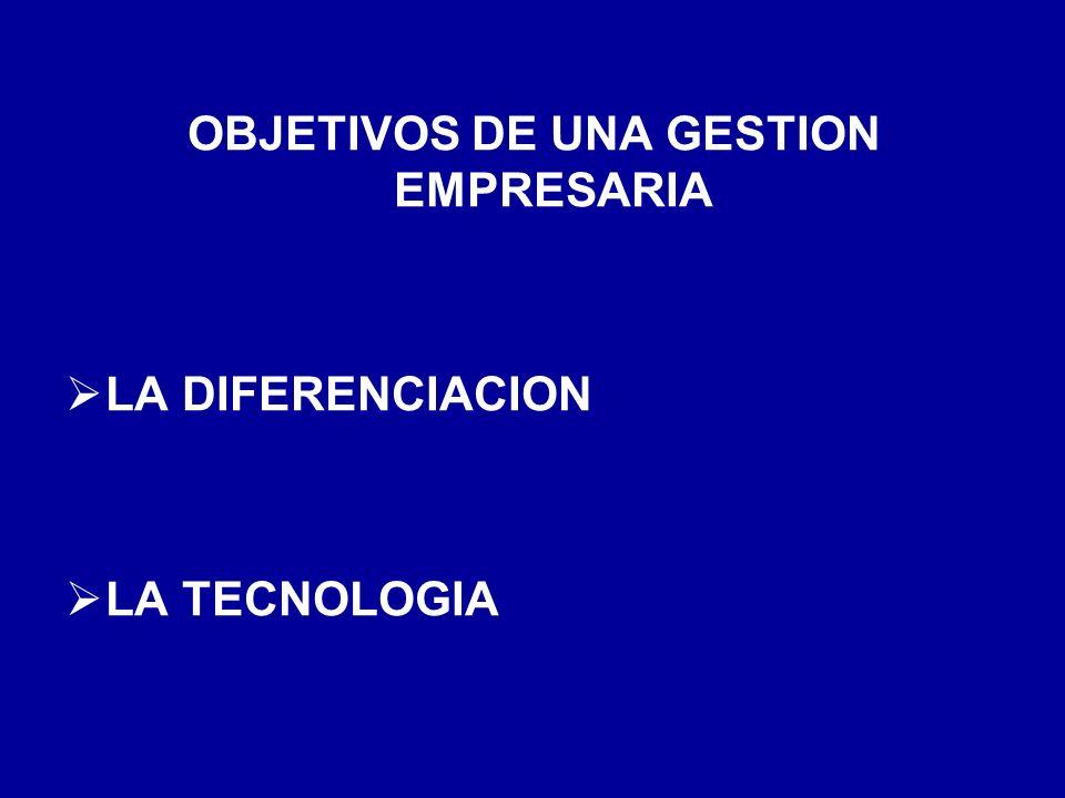 OBJETIVOS DE UNA GESTION EMPRESARIA
