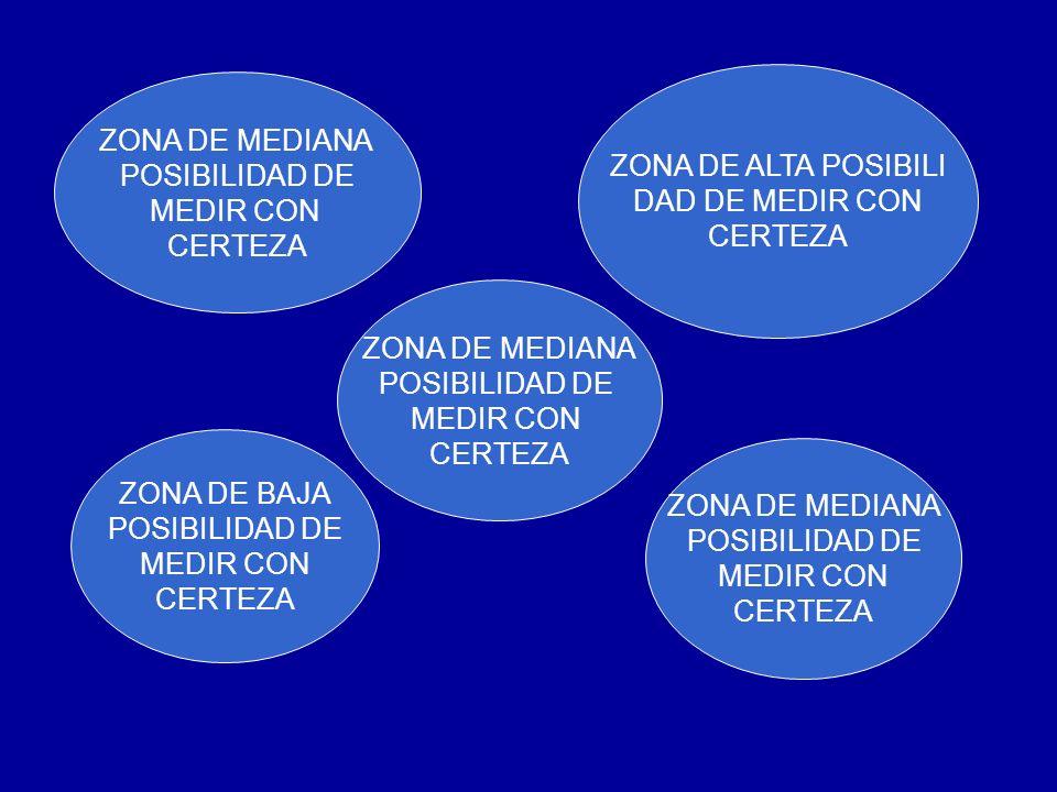 ZONA DE ALTA POSIBILI DAD DE MEDIR CON. CERTEZA. ZONA DE MEDIANA. POSIBILIDAD DE. MEDIR CON. CERTEZA.