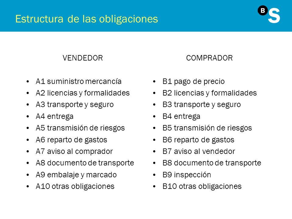 Estructura de las obligaciones