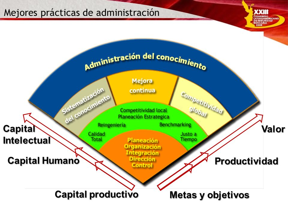 Mejores prácticas de administración