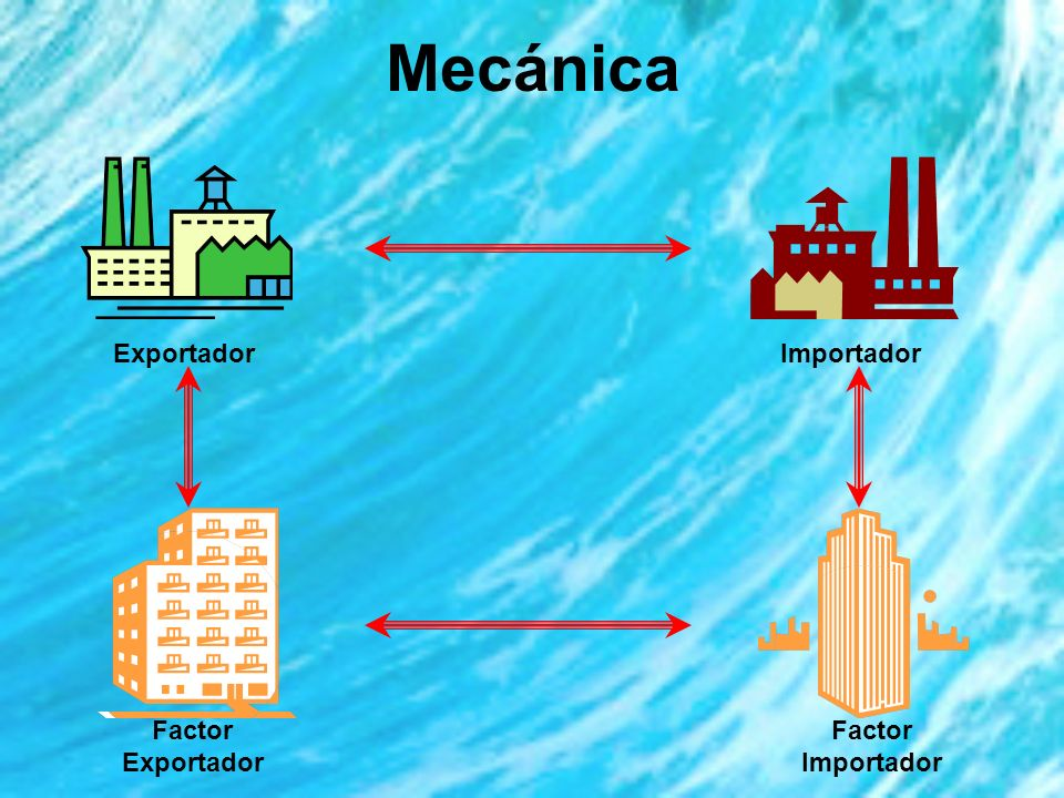 Mecánica Exportador Importador Factor Exportador Factor Importador