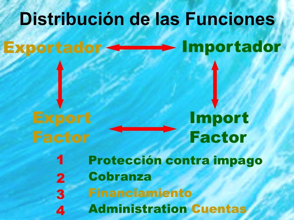 Distribución de las Funciones