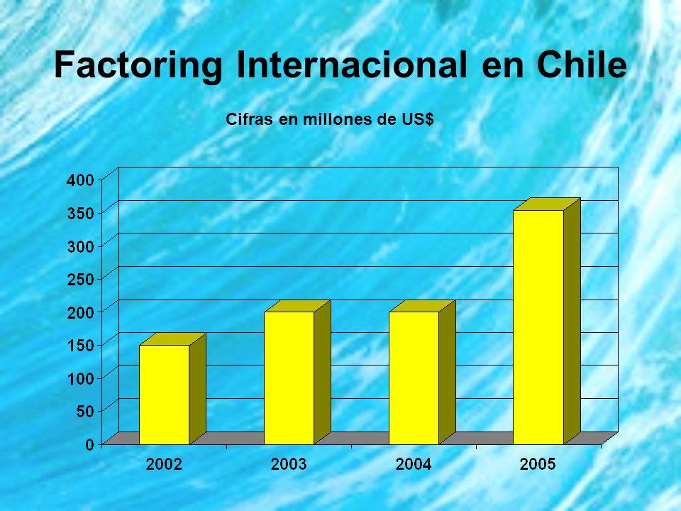 Factoring Internacional en Chile