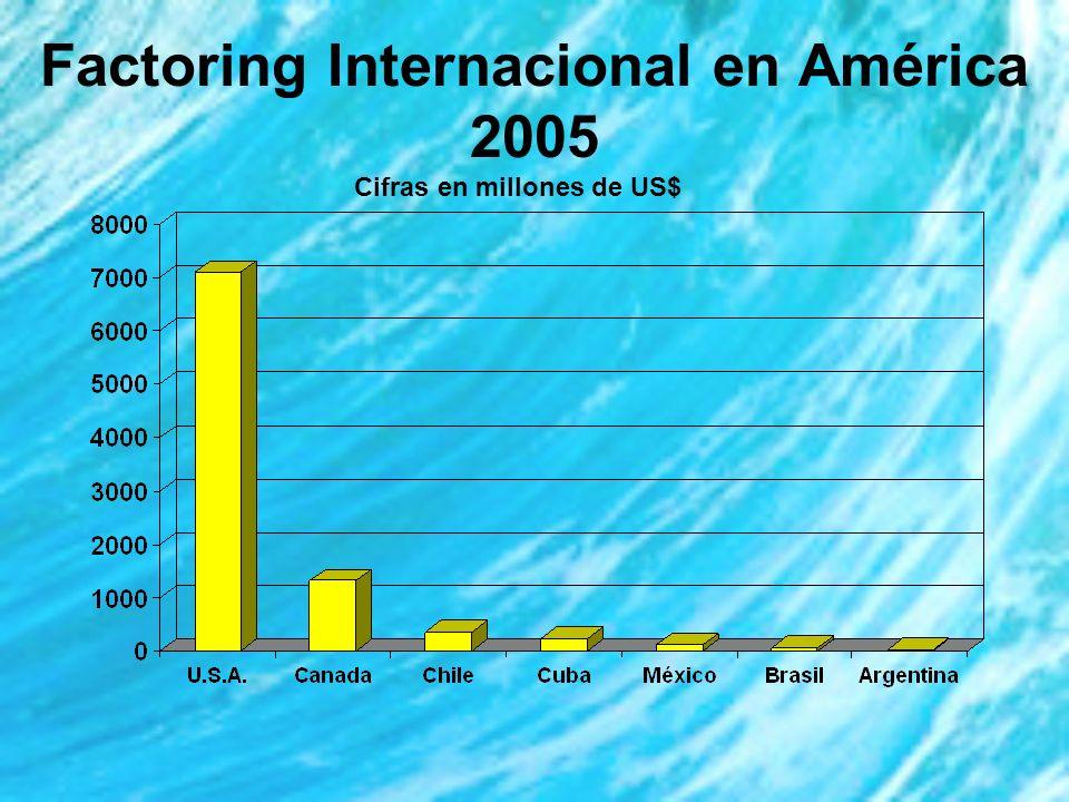 Factoring Internacional en América 2005