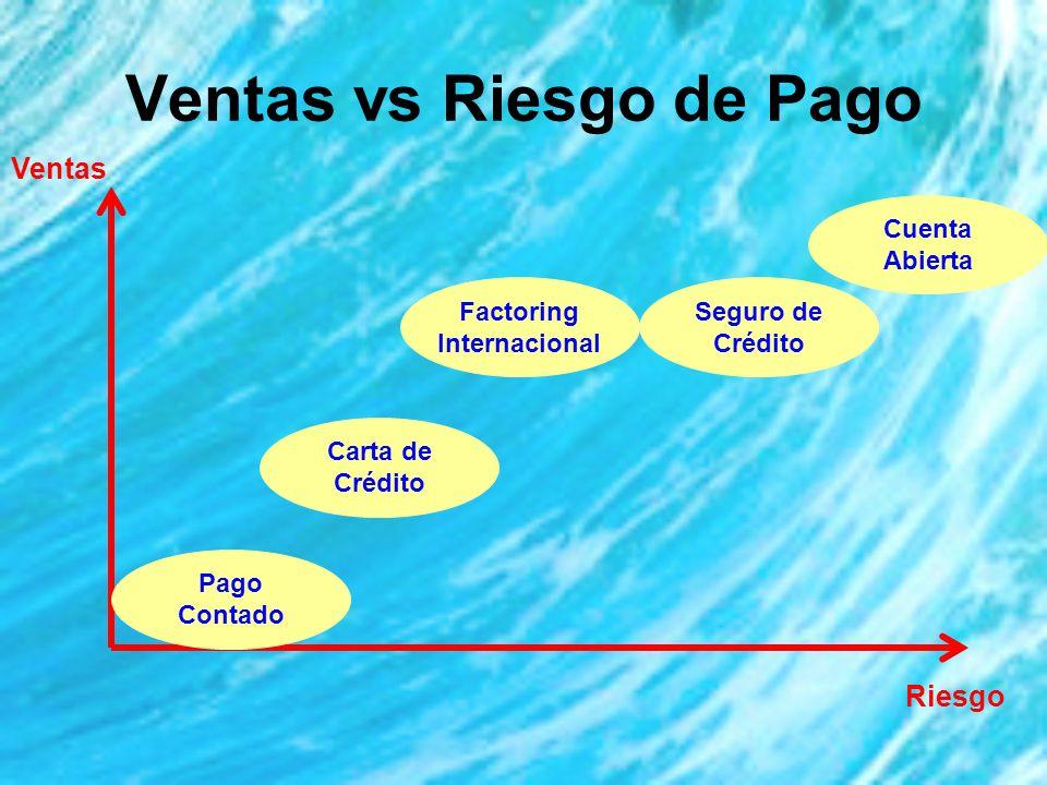 Ventas vs Riesgo de Pago