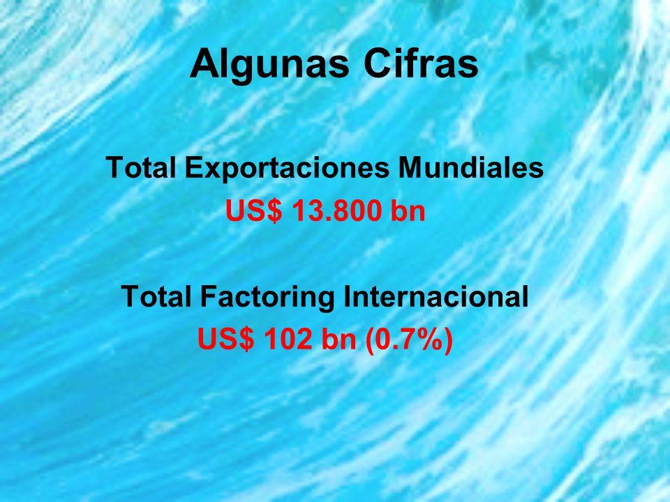 Total Exportaciones Mundiales Total Factoring Internacional