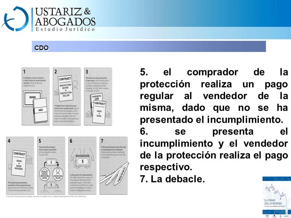 INIT CDO. 5. el comprador de la protección realiza un pago regular al vendedor de la misma, dado que no se ha presentado el incumplimiento.