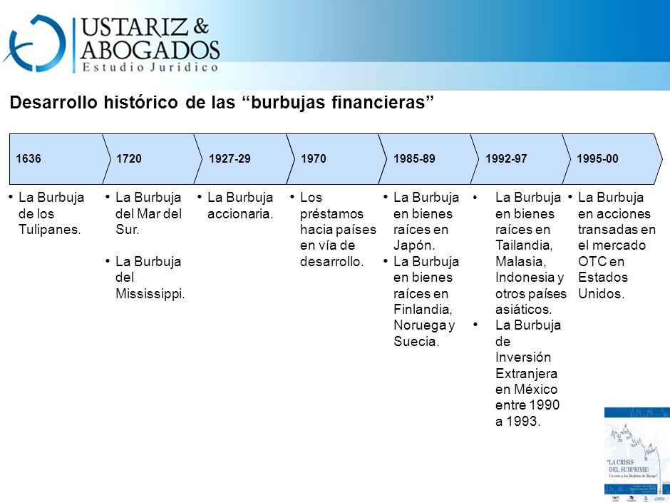 Desarrollo histórico de las burbujas financieras