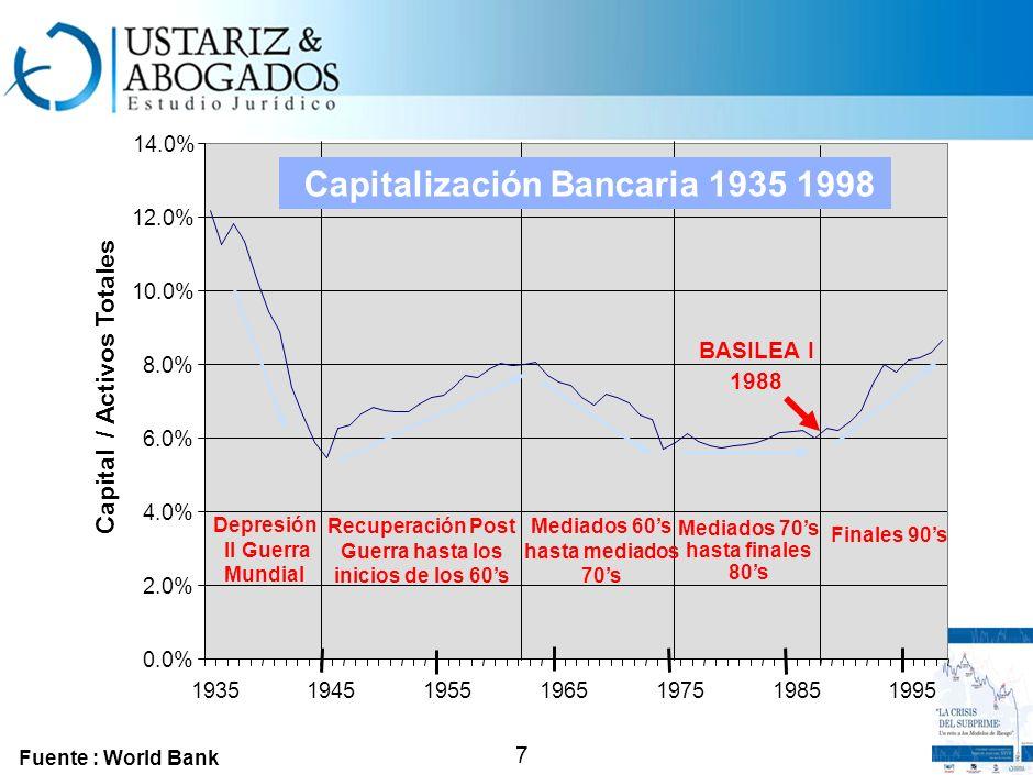 Capitalización Bancaria 1935 1998