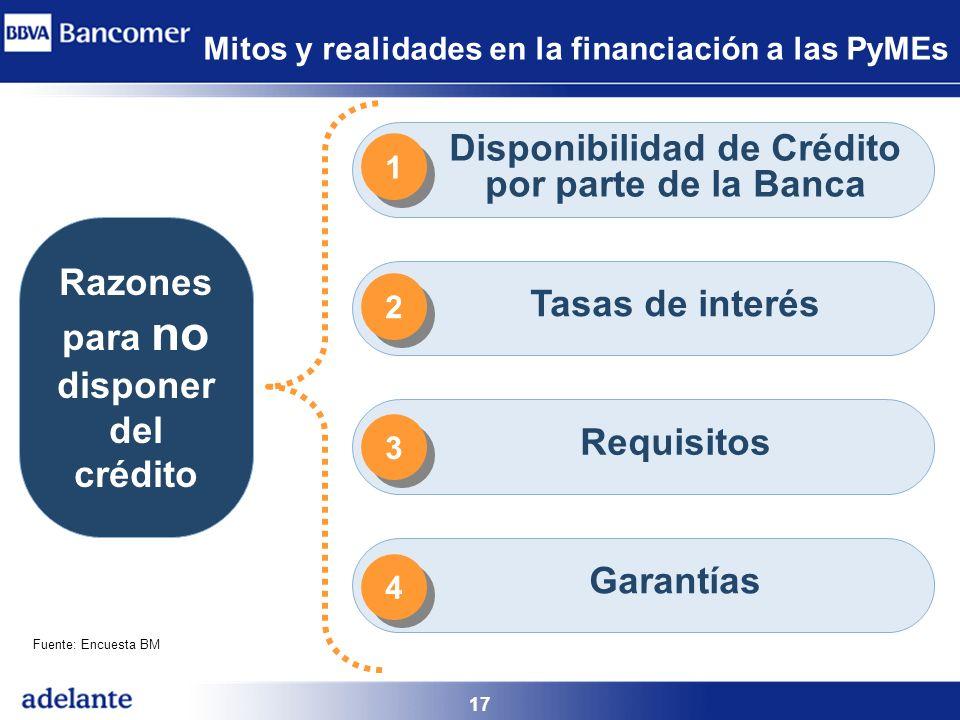 Disponibilidad de Crédito por parte de la Banca