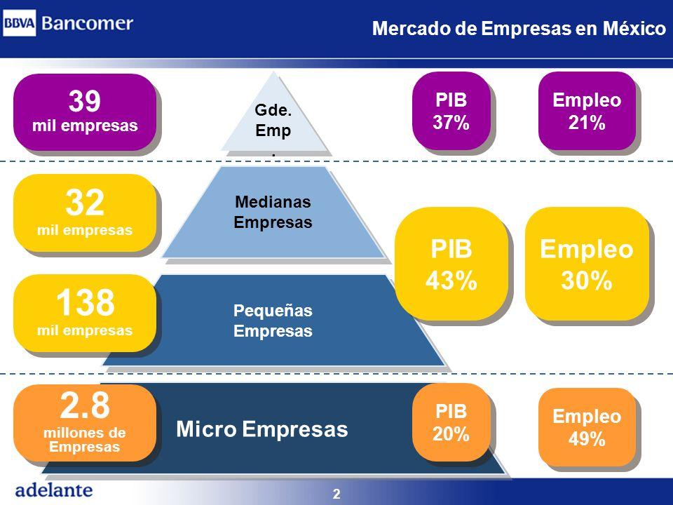 32 138 2.8 millones de Empresas 39 PIB 43% Empleo 30% Micro Empresas