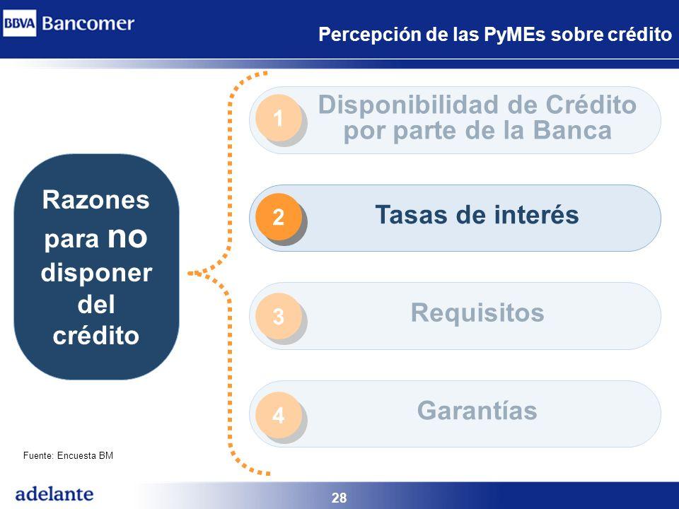 Percepción de las PyMEs sobre crédito