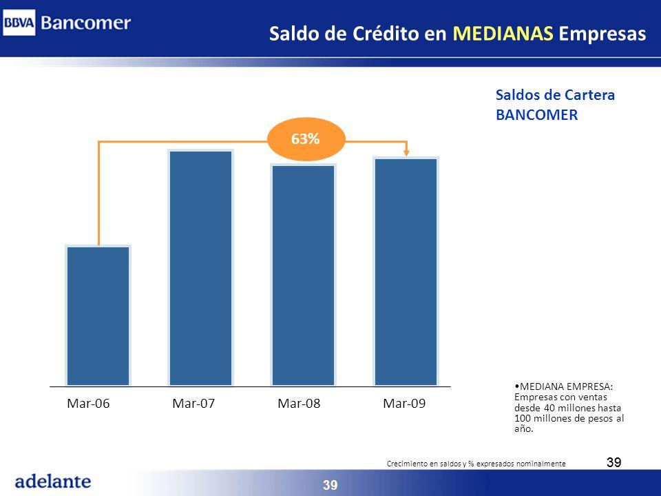 Saldo de Crédito en MEDIANAS Empresas